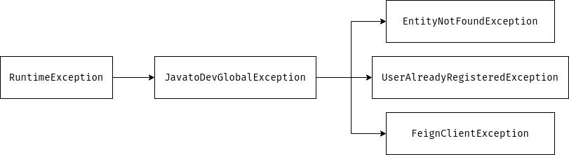 Exception hierarchy used in spring boot project.
