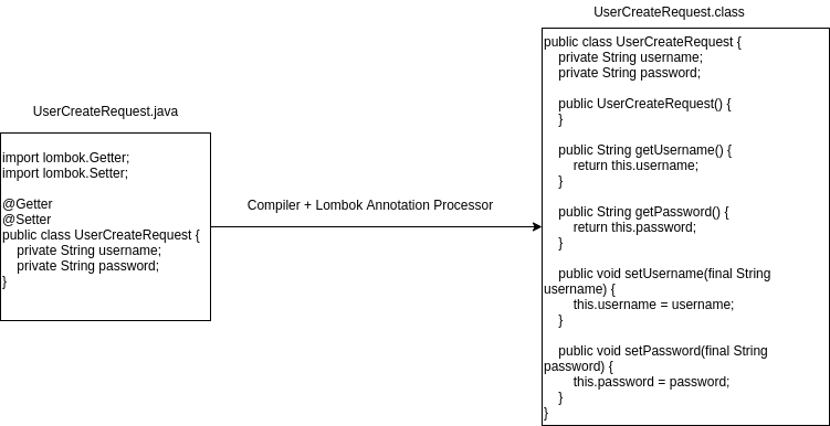 How Lombok Annotation Processor change the code on compile time.
