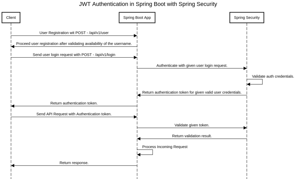 JWT Authentication in Spring Boot with Spring Security.