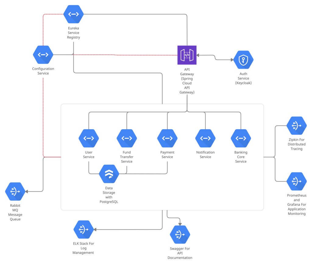 Microservices Architecture For Internet Banking Concept