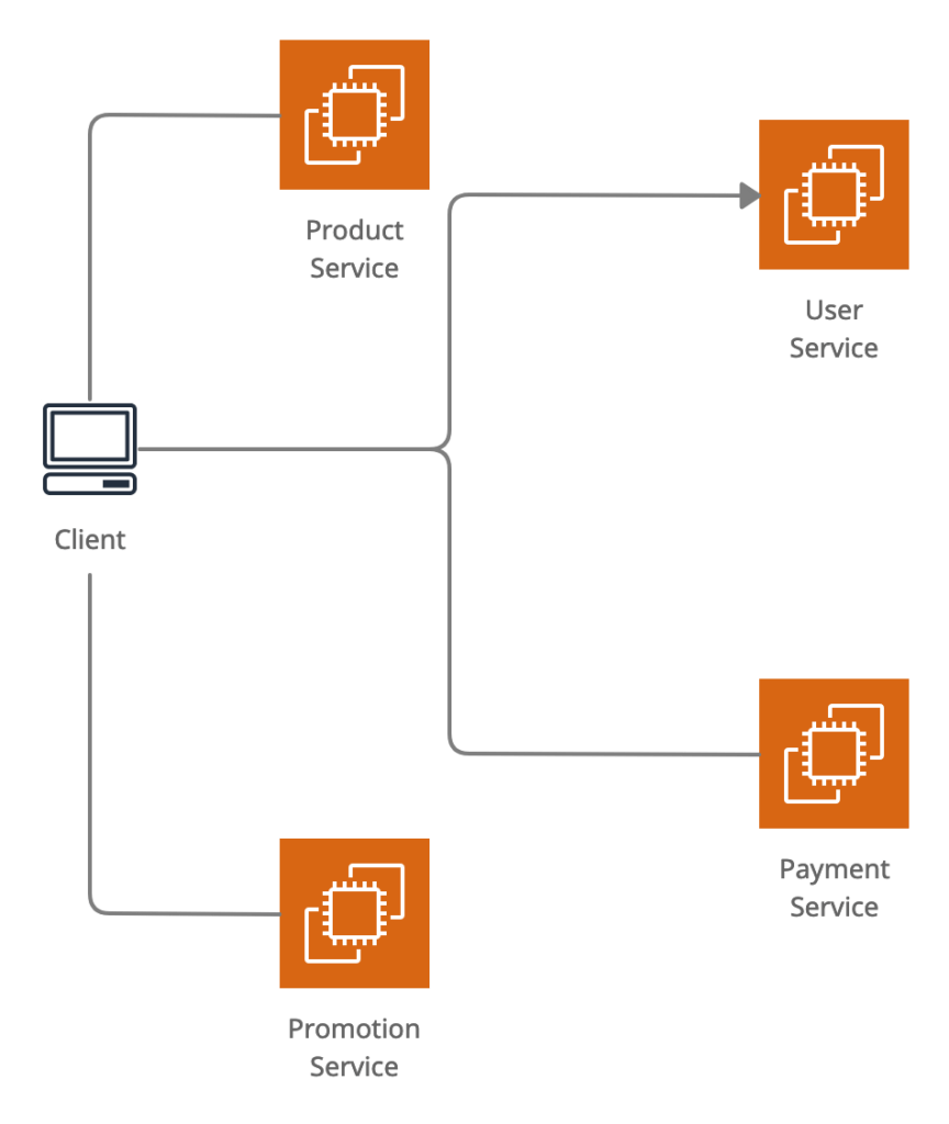 Microservices Communication as direct client to service