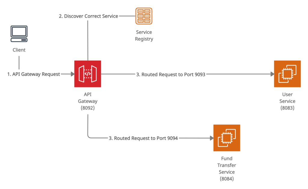 Request Routing Using Spring Cloud Gateway