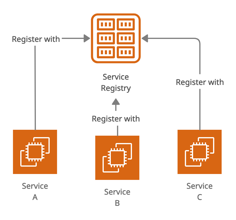 Service Registry in Microservices Architecture