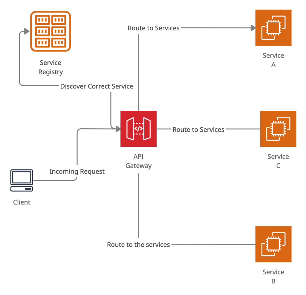 How API Gateway use service discovery to route client requests to correct API endpoint using service registry